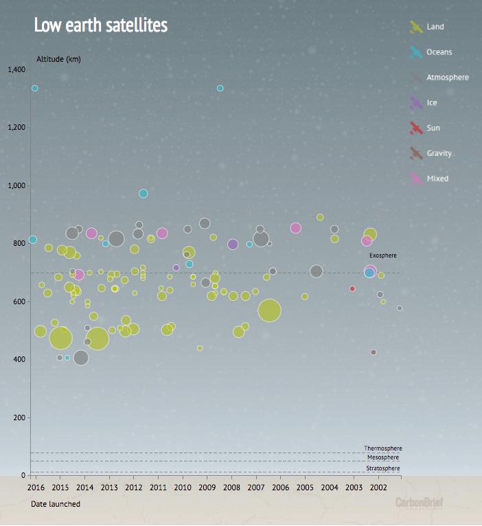Carbon_Brief_satellite_types